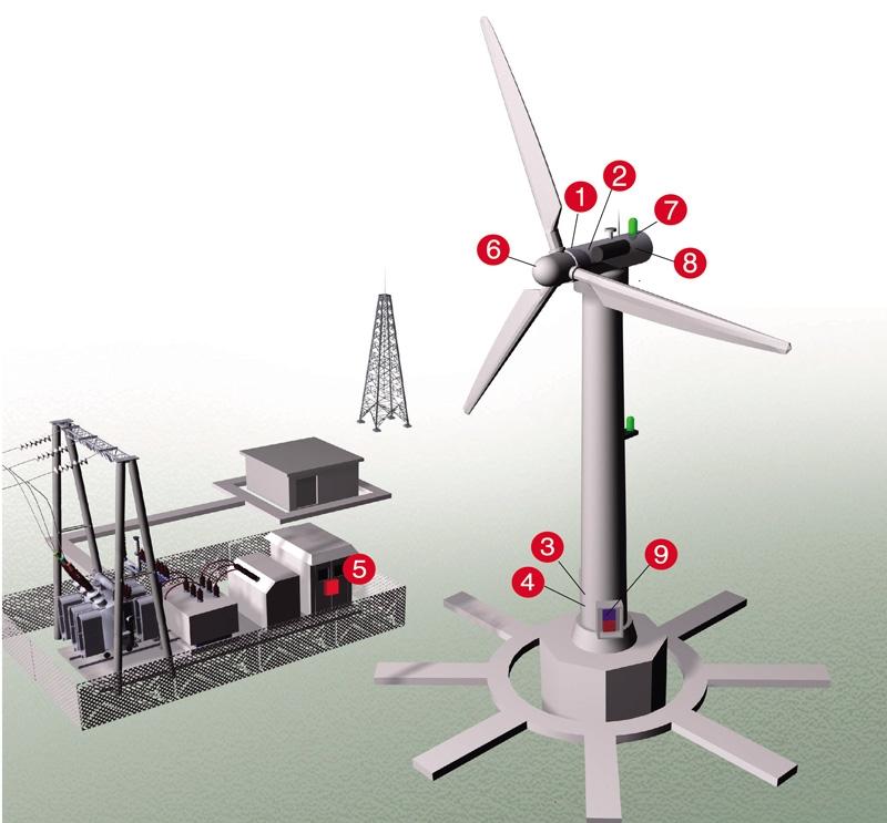 Защита от перенапряжения ветровой турбины