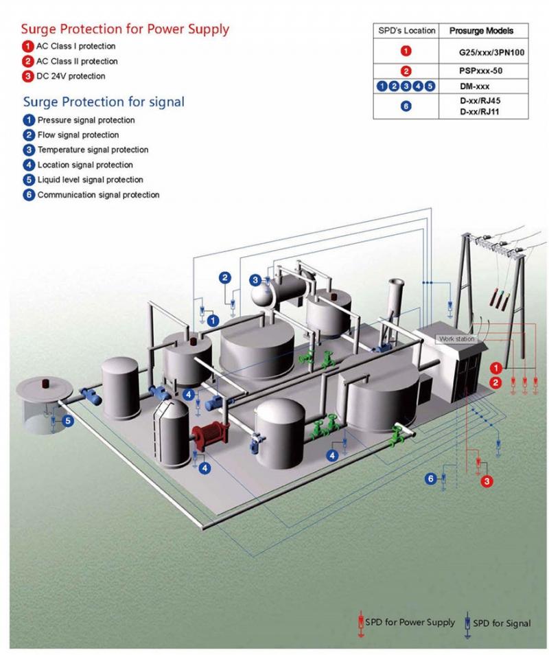 proteção contra surtos para controle industrial