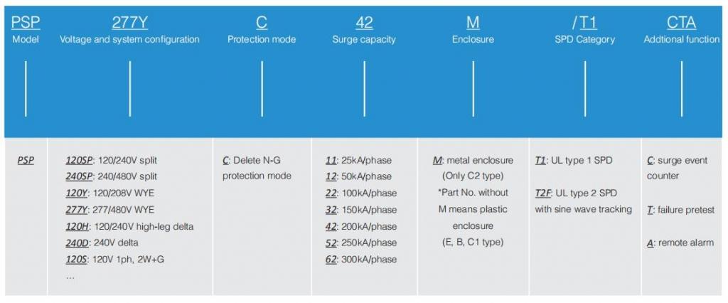 Prosurge-PSP-series-Panel-SPD-model-configuration