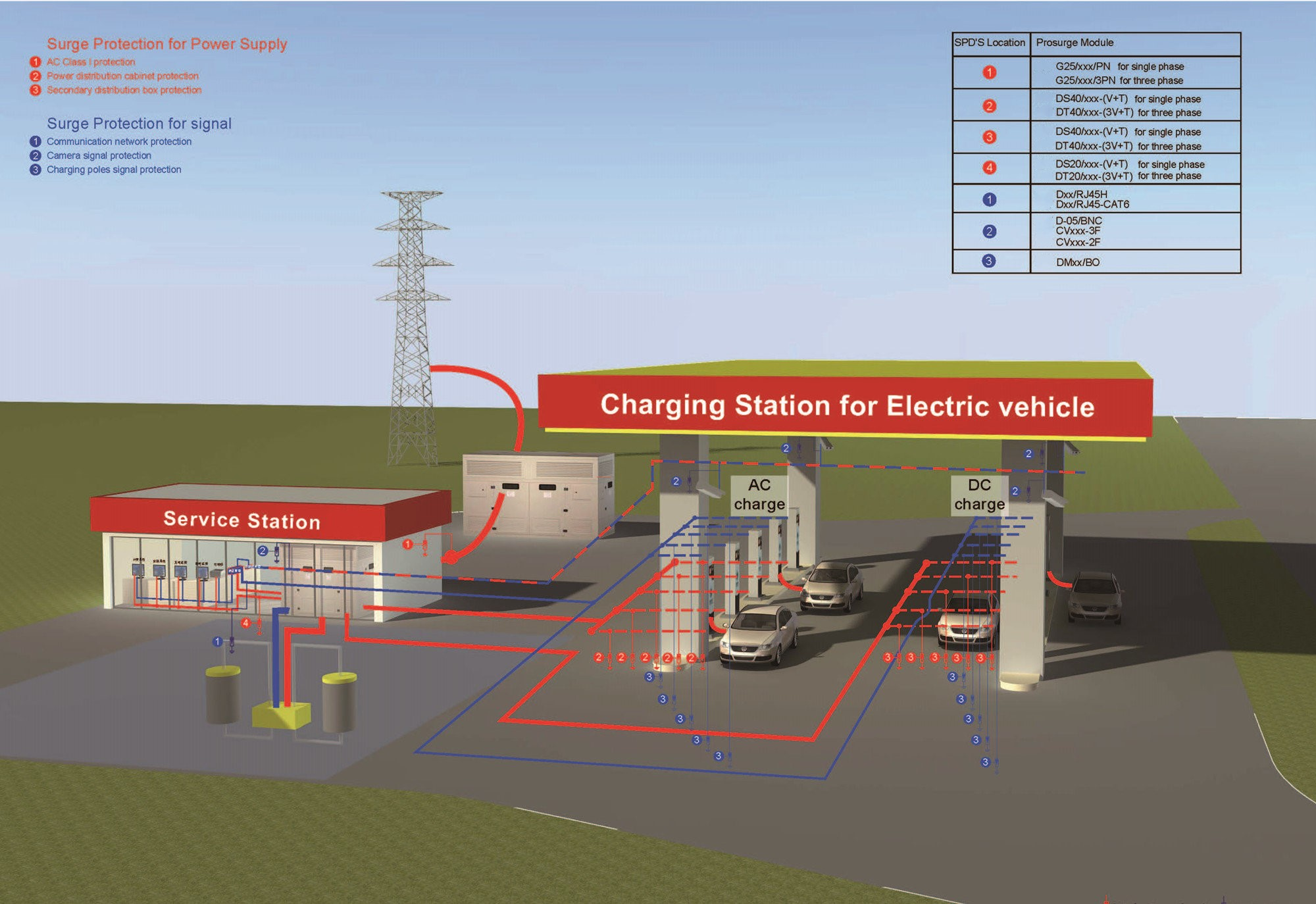 surge protection for electric vehicle