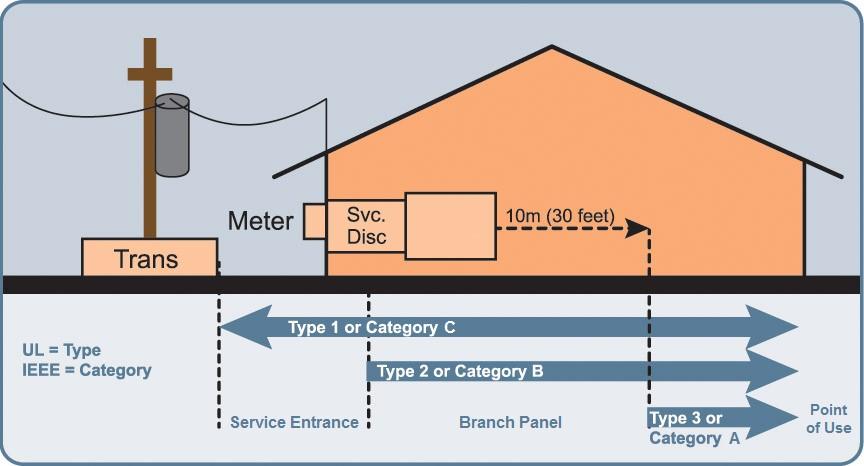 TVSS Installation Location and Types