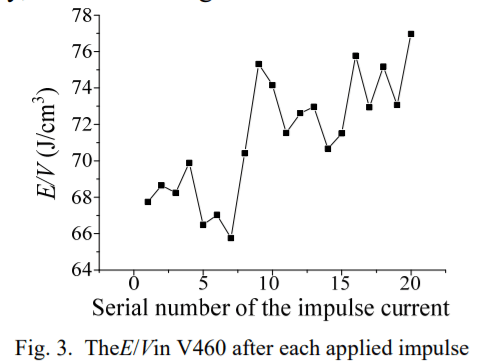 Experimental Investigation of the Withstand Capability of